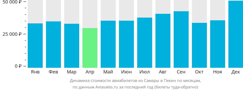 Динамика стоимости авиабилетов из Самары в Пекин по месяцам