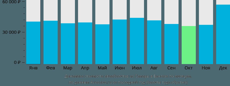 Динамика стоимости авиабилетов из Самары в Бангкок по месяцам