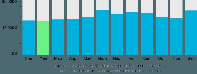 Динамика стоимости авиабилетов из Самары в Болонью по месяцам