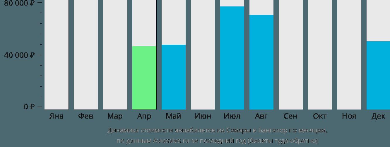 Динамика стоимости авиабилетов из Самары в Бангалор по месяцам