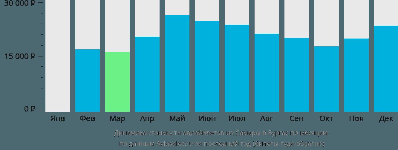 Динамика стоимости авиабилетов из Самары в Бургас по месяцам