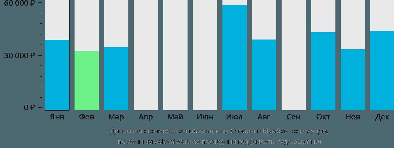 Динамика стоимости авиабилетов из Самары в Мумбаи по месяцам