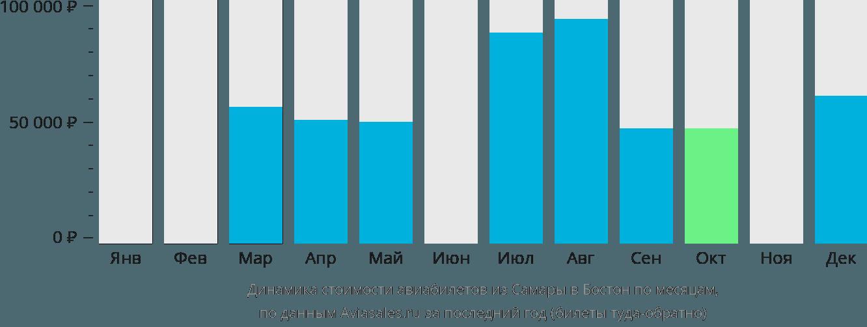 Динамика стоимости авиабилетов из Самары в Бостон по месяцам