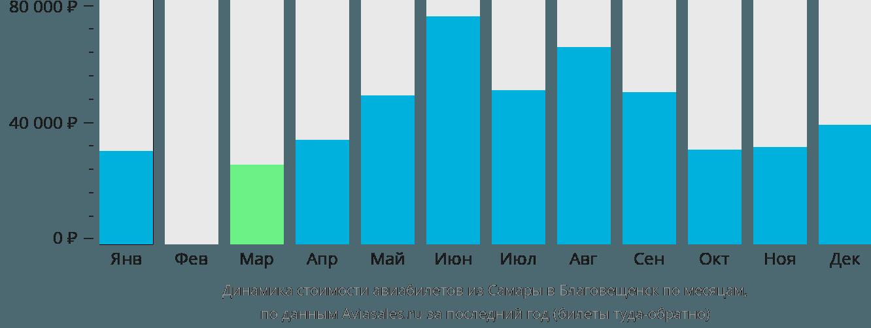 Динамика стоимости авиабилетов из Самары в Благовещенск по месяцам