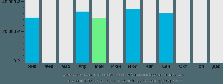 Динамика стоимости авиабилетов из Самары в Бремен по месяцам