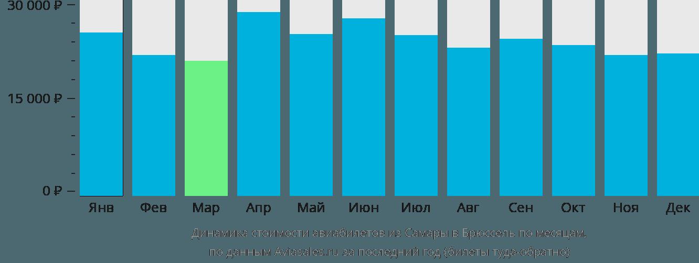 Динамика стоимости авиабилетов из Самары в Брюссель по месяцам