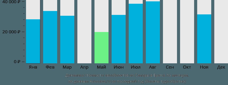 Динамика стоимости авиабилетов из Самары в Братск по месяцам