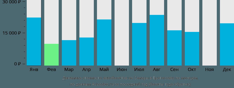 Динамика стоимости авиабилетов из Самары в Братиславу по месяцам