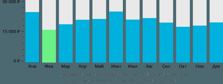 Динамика стоимости авиабилетов из Самары в Будапешт по месяцам