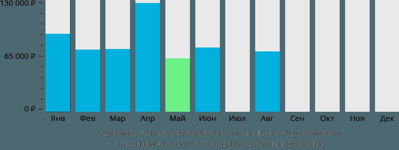 Динамика стоимости авиабилетов из Самары в Буэнос-Айрес по месяцам