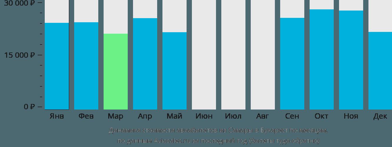 Динамика стоимости авиабилетов из Самары в Бухарест по месяцам