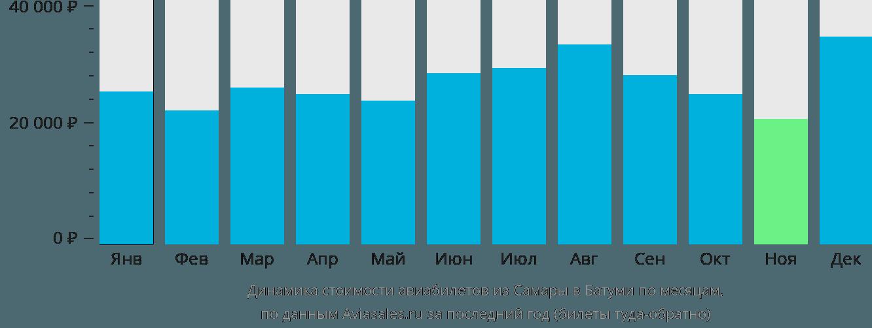 Динамика стоимости авиабилетов из Самары в Батуми по месяцам