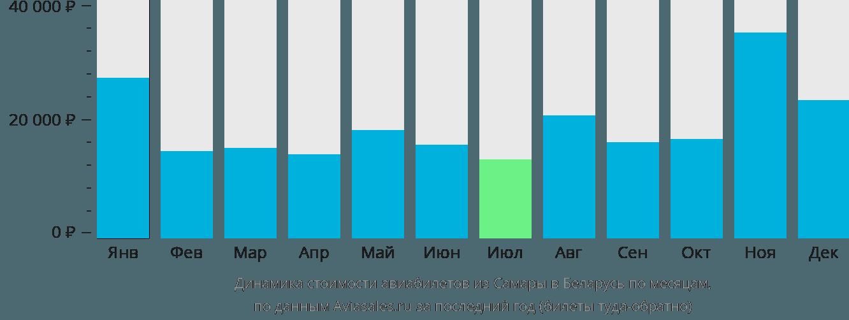 Динамика стоимости авиабилетов из Самары в Беларусь по месяцам