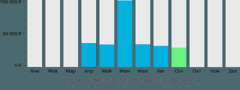 Динамика стоимости авиабилетов из Самары в Кальяри по месяцам