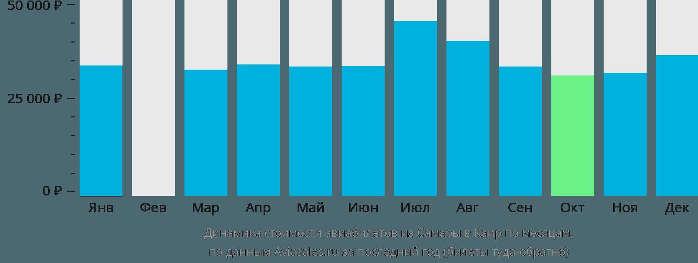 Динамика стоимости авиабилетов из Самары в Каир по месяцам