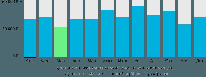 Динамика стоимости авиабилетов из Самары в Гуанчжоу по месяцам
