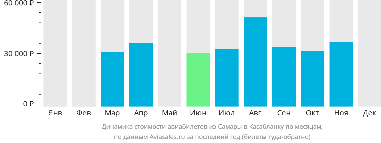 Динамика стоимости авиабилетов из Самары в Касабланку по месяцам