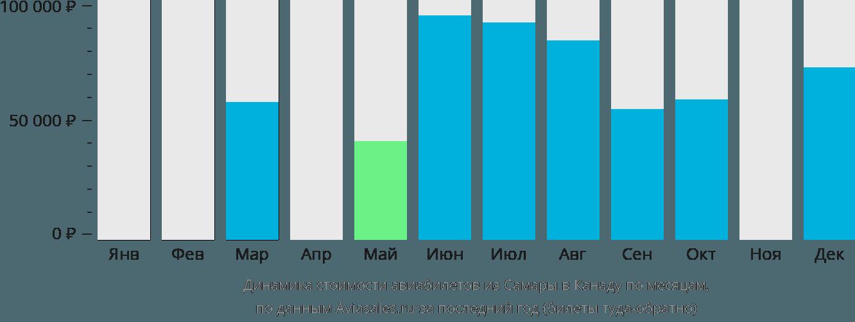 Динамика стоимости авиабилетов из Самары в Канаду по месяцам