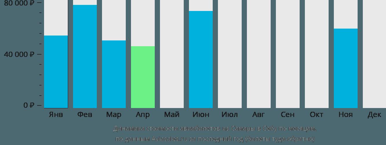 Динамика стоимости авиабилетов из Самары в Себу по месяцам