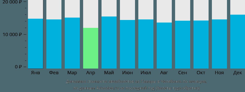 Динамика стоимости авиабилетов из Самары в Челябинск по месяцам