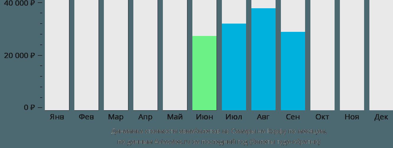 Динамика стоимости авиабилетов из Самары на Корфу по месяцам
