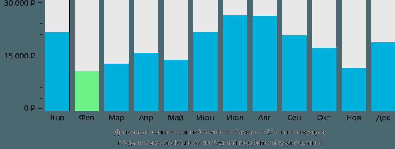 Динамика стоимости авиабилетов из Самары в Кёльн по месяцам