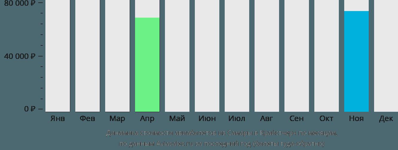 Динамика стоимости авиабилетов из Самары в Крайстчерч по месяцам