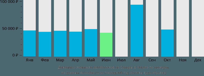 Динамика стоимости авиабилетов из Самары в Чикаго по месяцам
