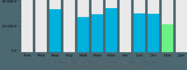 Динамика стоимости авиабилетов из Самары в Шымкент по месяцам