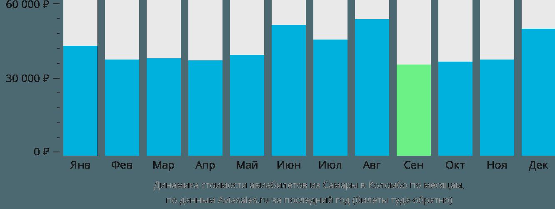 Динамика стоимости авиабилетов из Самары в Коломбо по месяцам
