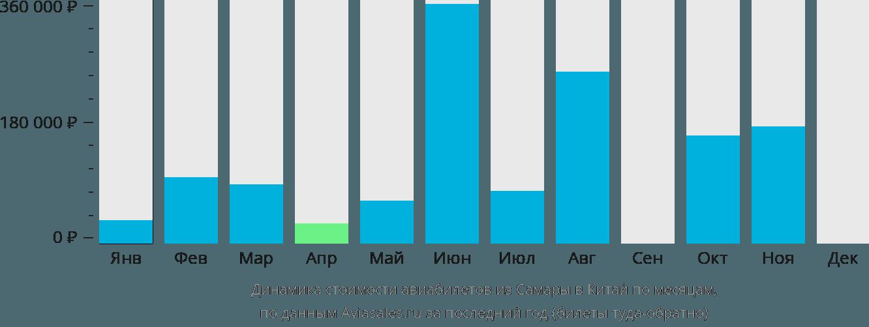 Динамика стоимости авиабилетов из Самары в Китай по месяцам