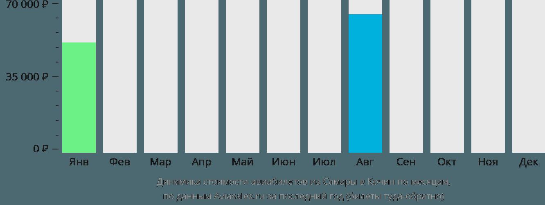 Динамика стоимости авиабилетов из Самары в Кочин по месяцам