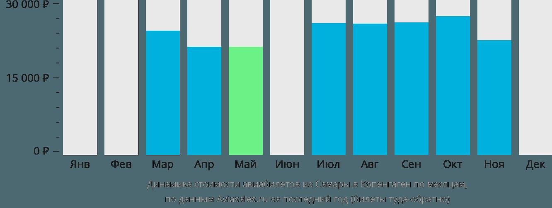 Динамика стоимости авиабилетов из Самары в Копенгаген по месяцам