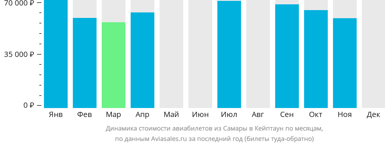 Динамика стоимости авиабилетов из Самары в Кейптаун по месяцам