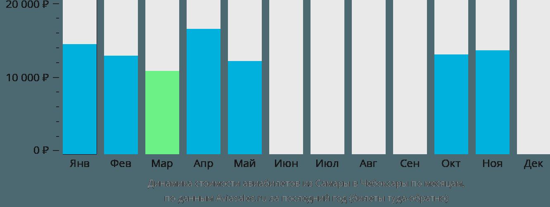 Динамика стоимости авиабилетов из Самары в Чебоксары по месяцам