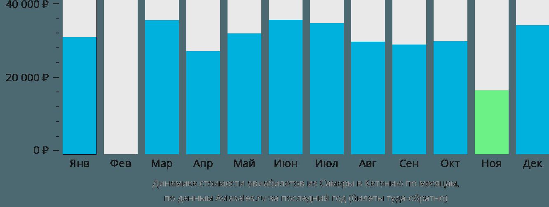 Динамика стоимости авиабилетов из Самары в Катанию по месяцам