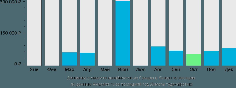 Динамика стоимости авиабилетов из Самары в Канкун по месяцам