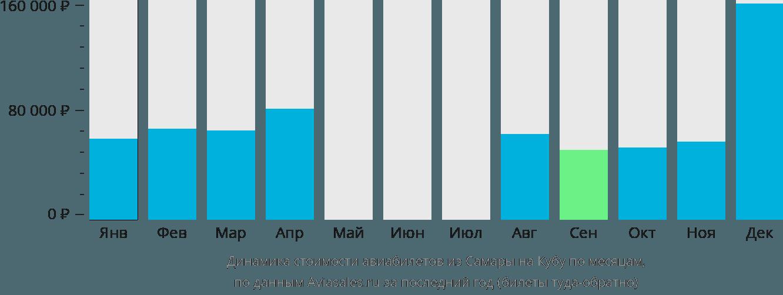 Динамика стоимости авиабилетов из Самары на Кубу по месяцам