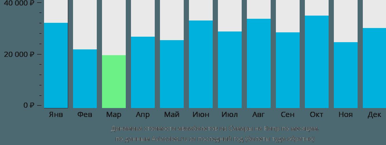 Динамика стоимости авиабилетов из Самары на Кипр по месяцам