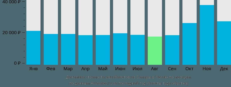 Динамика стоимости авиабилетов из Самары в Чехию по месяцам