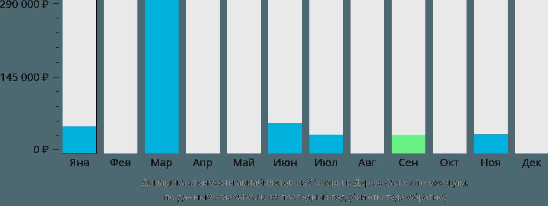 Динамика стоимости авиабилетов из Самары в Дар-эс-Салам по месяцам