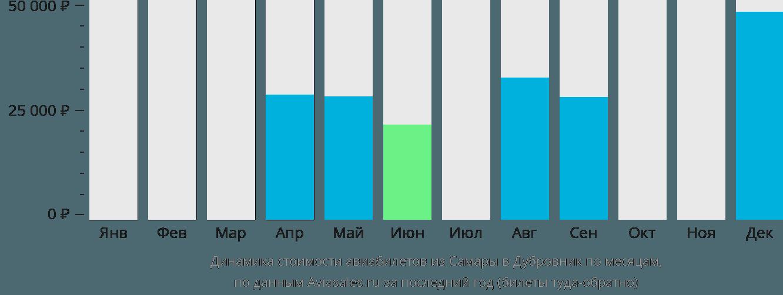 Динамика стоимости авиабилетов из Самары в Дубровник по месяцам