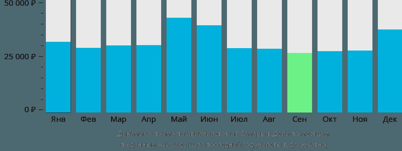 Динамика стоимости авиабилетов из Самары в Дели по месяцам