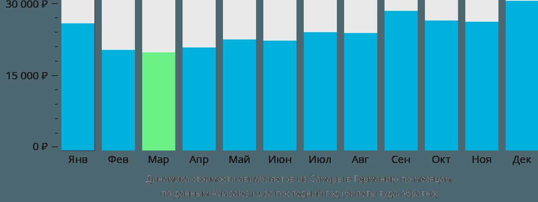 Динамика стоимости авиабилетов из Самары в Германию по месяцам