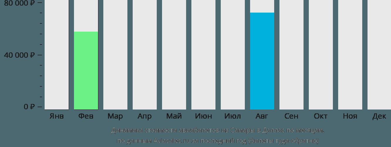 Динамика стоимости авиабилетов из Самары в Даллас по месяцам