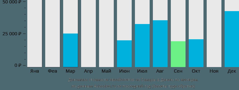 Динамика стоимости авиабилетов из Самары в Данию по месяцам