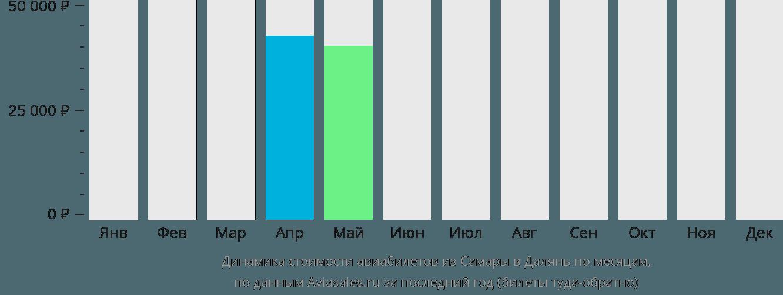Динамика стоимости авиабилетов из Самары в Далянь по месяцам
