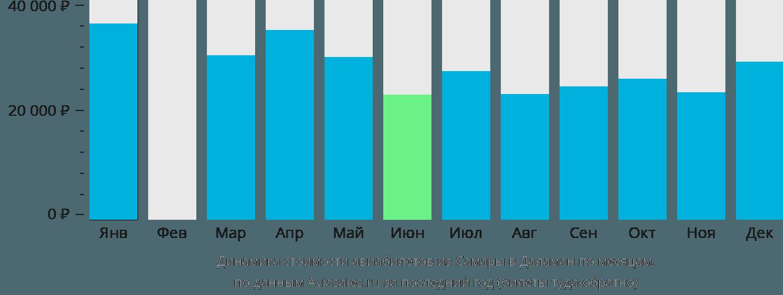 Динамика стоимости авиабилетов из Самары в Даламан по месяцам