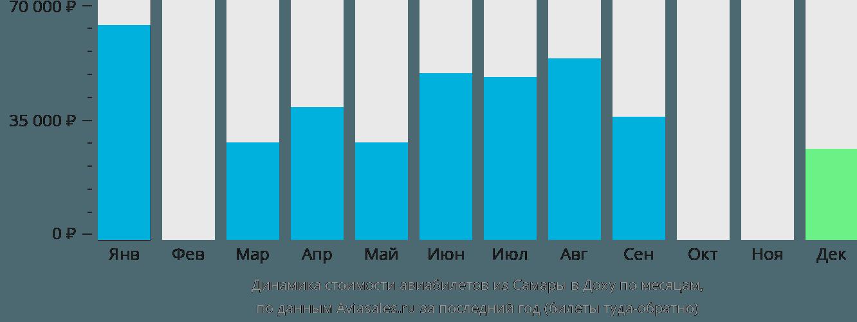 Динамика стоимости авиабилетов из Самары в Доху по месяцам
