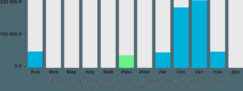 Динамика стоимости авиабилетов из Самары в Доминиканскую Республику по месяцам